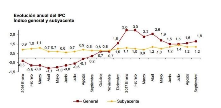 IPC-sep