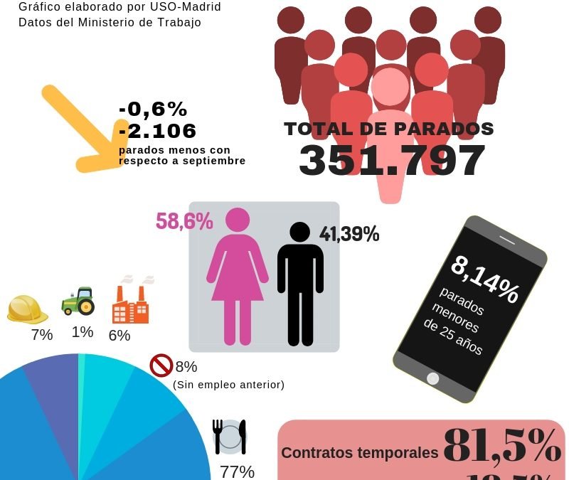El paro baja en Madrid un 0,6% aunque sigue afectando más a las mujeres
