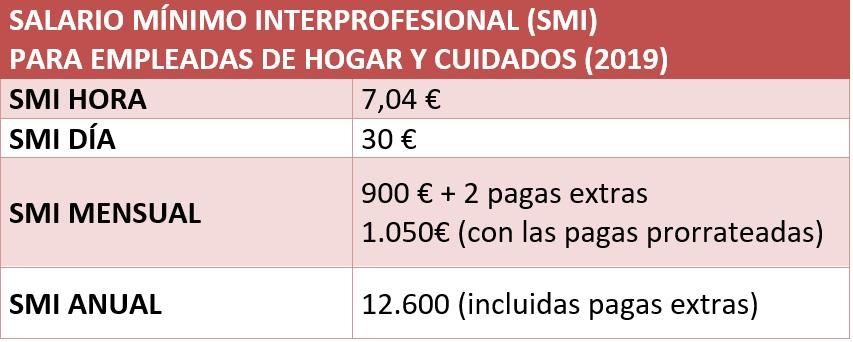 Tabla salarial para empleadas de hogar y cuidados (2019)