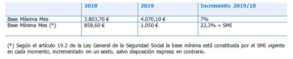 Cuadro cotización a la Seguridad Social.